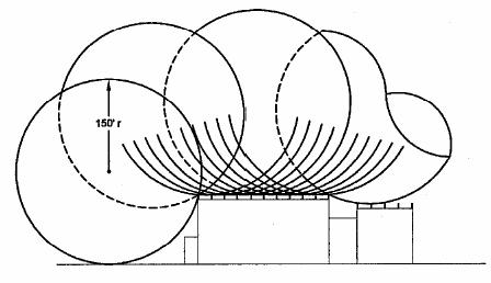 rolling-sphere