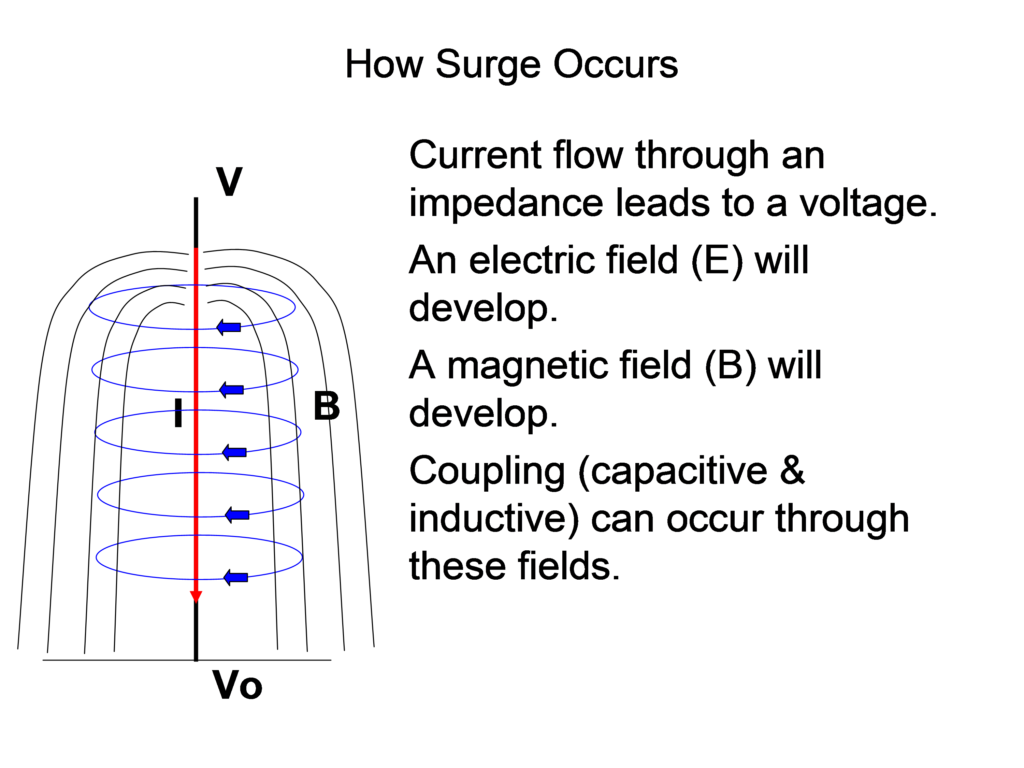 surge-how-it-occurs